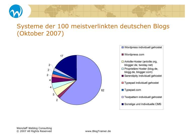 Blogsysteme der Top 100 Blogs