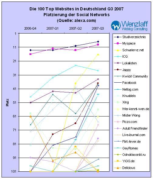 top-social-networks-q3-2007.jpg