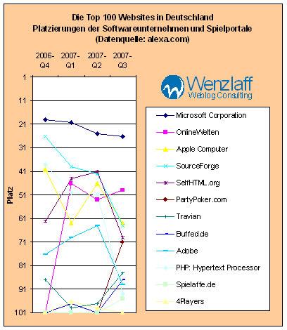 top-software-games-q3-2007.jpg