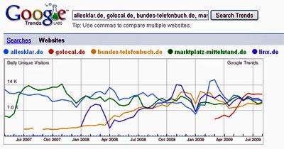Branchenverzeichnisse mit rund 10.000 täglichen Besuchern (Quelle: Google Trends)