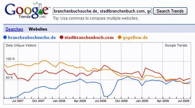 Branchenverzeichnisse mit rund 50.000 täglichen Besuchern (Quelle: Google Trends)