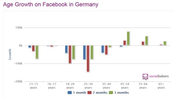 facebook-nutzerzahlen-schrumpfen