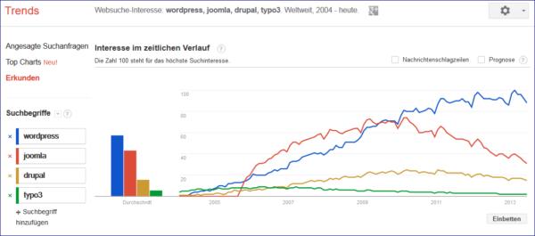 vergleich-wordpress-joomla-drupal-typo3