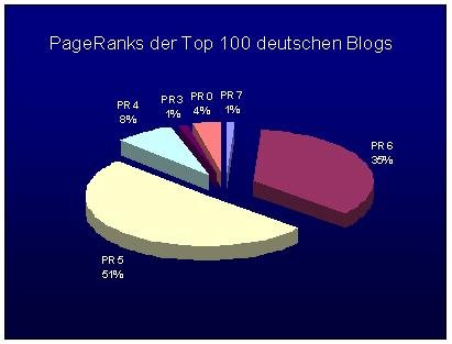 top-100-pageranks.JPG