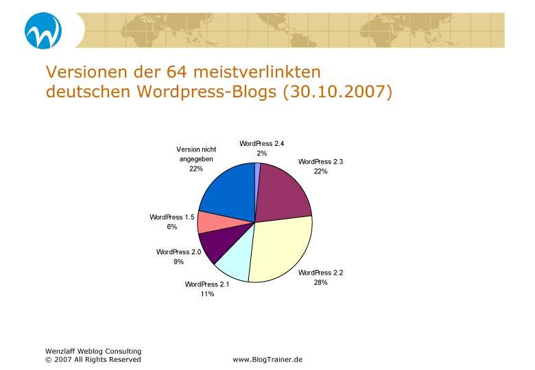 blogsysteme-blogcharts-3.jpg