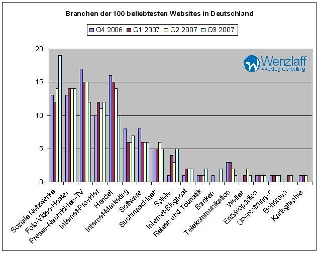 Singorama Webseiten Deutschland Meistbesuchte the planed sum