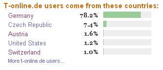 t-online-countries.JPG