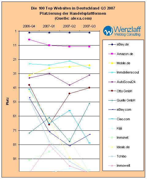 top-handelsportale-q3-2007.jpg