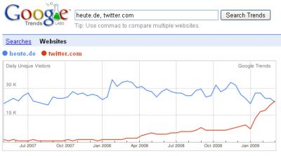 Deutsche Besucher von twitter.com und heute.de, März 2009