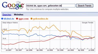 Branchenverzeichnisse mit rund 100.000 täglichen Besuchern (Quelle: Google Trends)