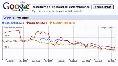 Branchenverzeichnisse mit rund 200.000 täglichen Besuchern (Quelle: Google Trends)
