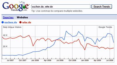 Branchenverzeichnisse mit rund 25.000 täglichen Besuchern (Quelle: Google Trends)