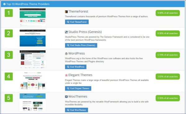 top-5-wordpress-theme-providers